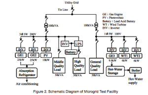 Tokyo Gas Test Microgrid