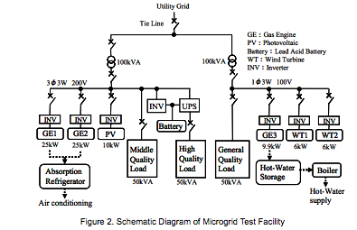 Tokyo Gas Test Microgrid