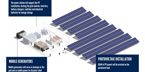 Sigora haiti microgrid