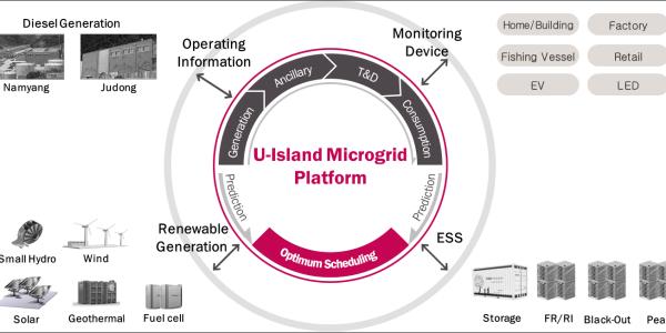 Ulleung Microgrid