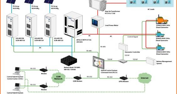 leonics solar microgrid malaysia