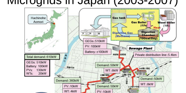 Japan Microgrid Project