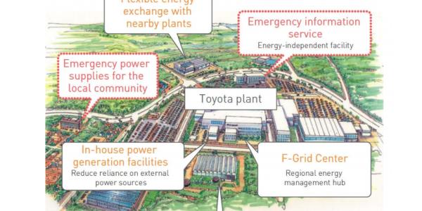 toyota plant japan microgrid