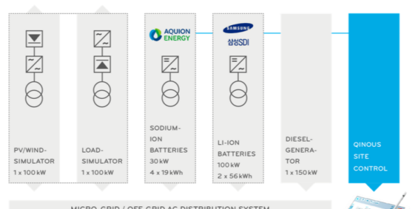 Qinous Microgrid Demonstration Project | Microgrid Projects