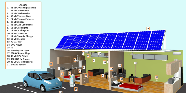 dc home microgrid