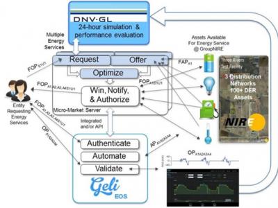 DNV-GELI-ARPAE-microgrid
