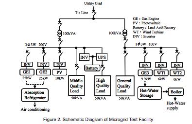 Singapore Microgrid
