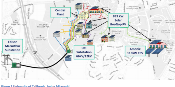 UC Irvine Microgrid
